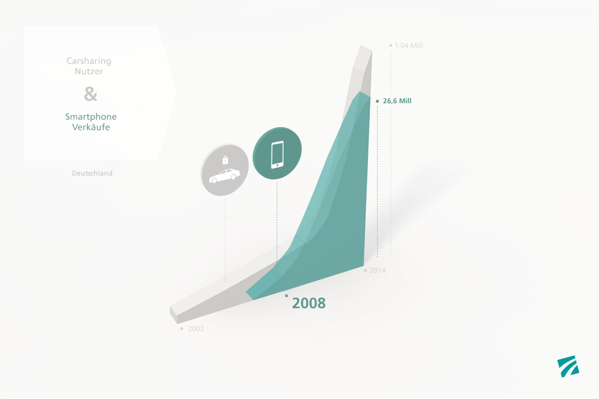 Infografik Carsharingnutzung und Smartphoneverkaeufe